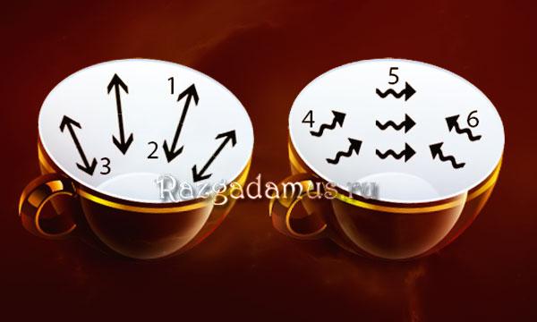 Гадание на кофейной гуще толкование и значение символов